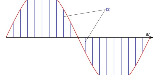 What is Pulse Amplitude Modulation
